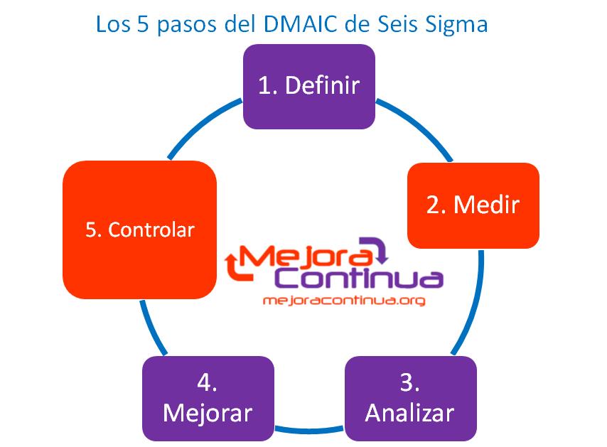 5 pasos del DMAIC de Seis Sigma