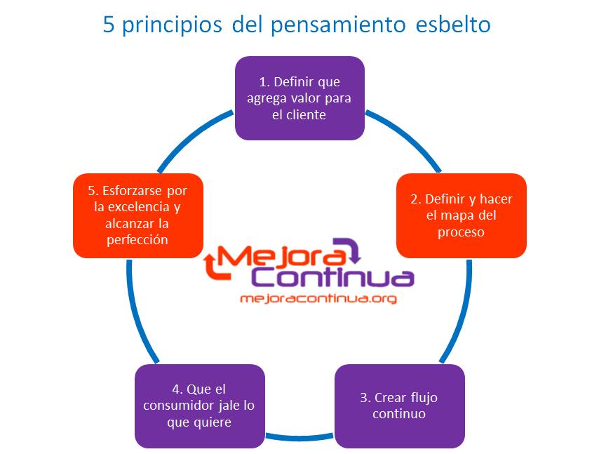 5 pasos del pensamiento esbelto