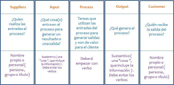 SIPOC básico ejemplo