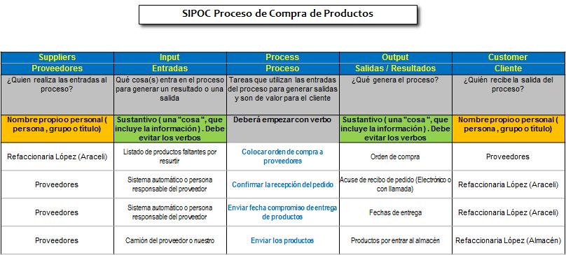 SIPOC ejemplo