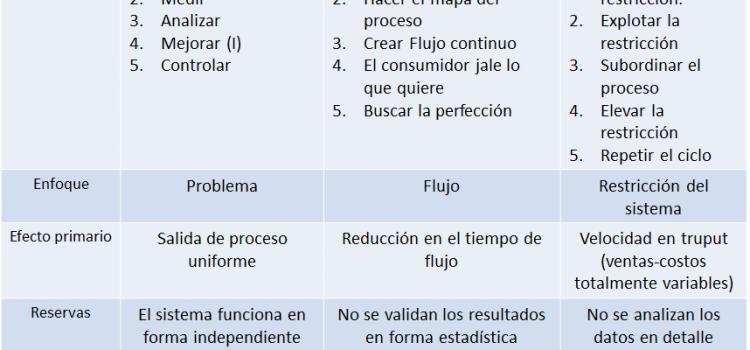 TLS (TOC, lean y seis sigma)